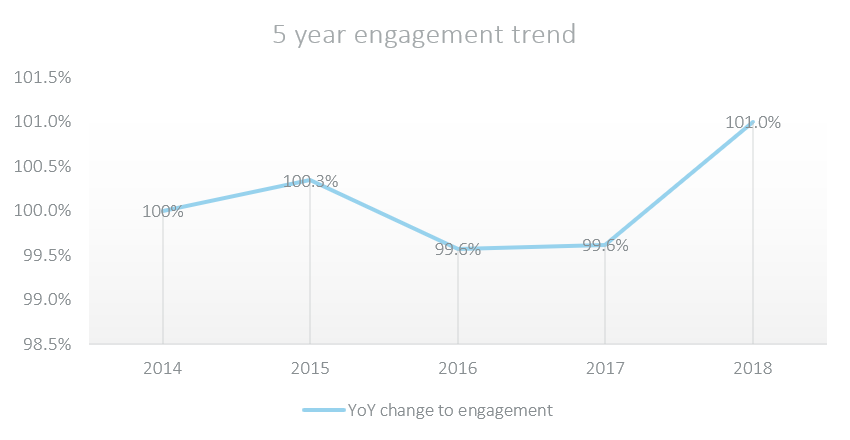 5 year engagement trend