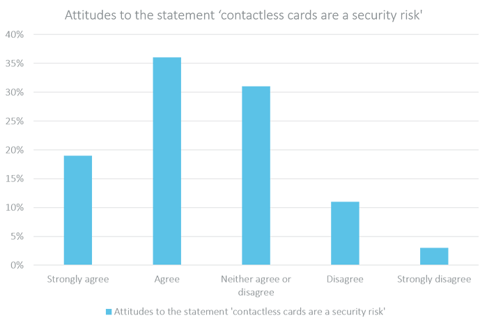 Attitudes to the statement contactless cards are a security risk