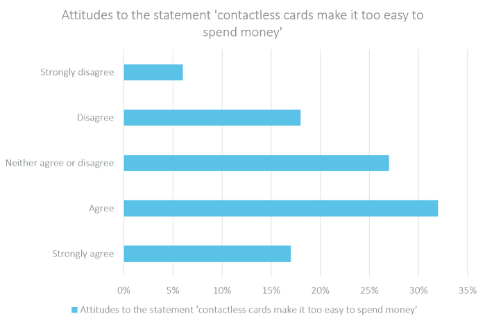 Attitudes to the statement contactless cards make it too easy to spend money