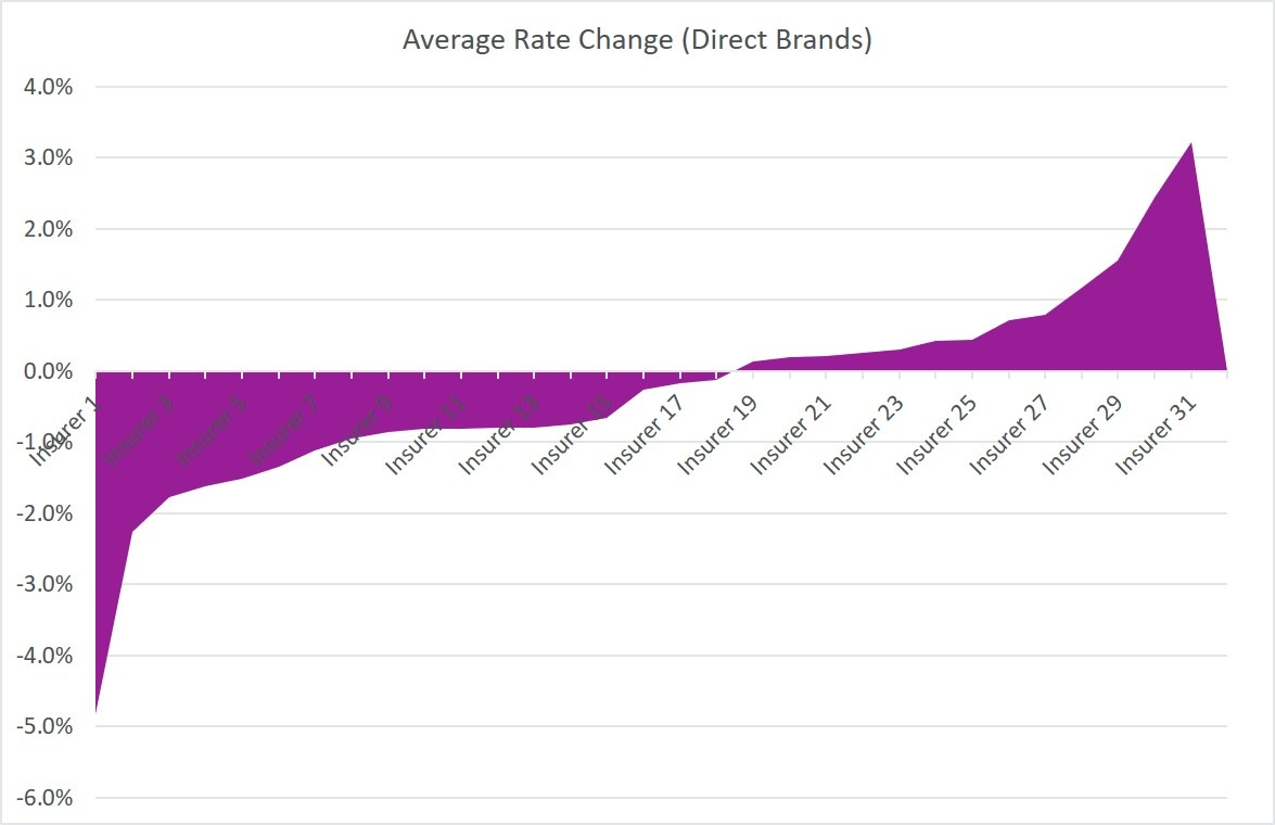 Average Rate Change (Direct Brands