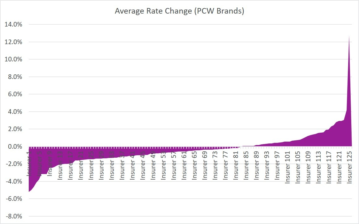 Average Rate Change (PCW Brands)