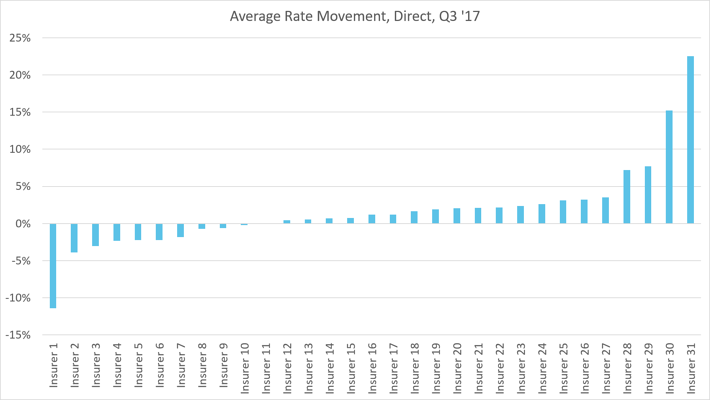 Avg direct motor market move.png