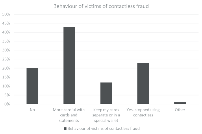 Behaviour of victims of contactless fraud