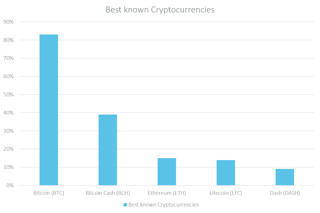 Best known cryptocurrencies