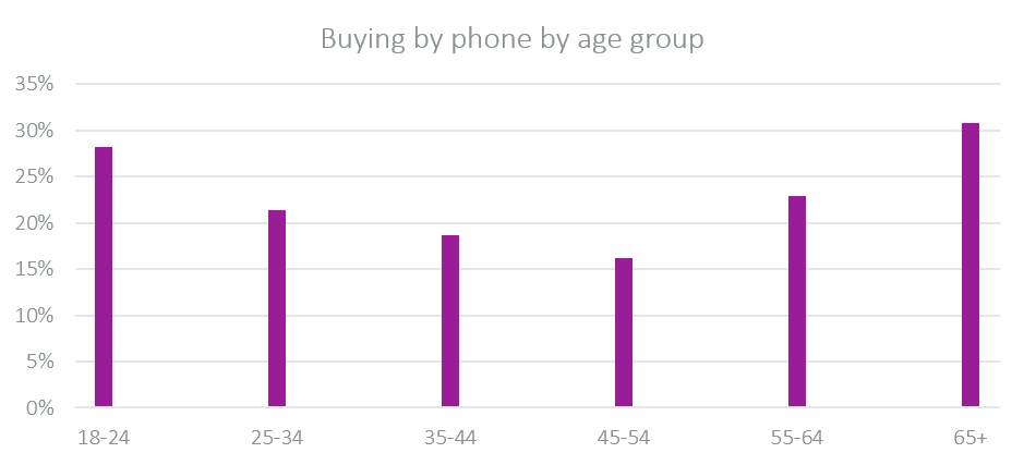 Buying by phone by age group