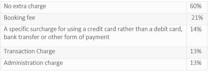 Charges applied to credit card payments-1.png