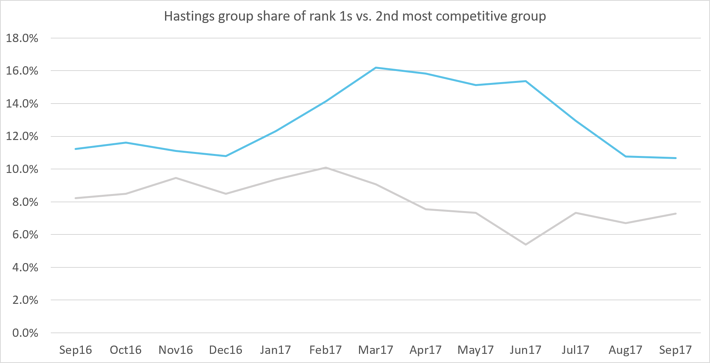 Hastings group share rank 1s-1.png