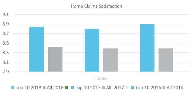 Home Claims Satisfaction.jpg