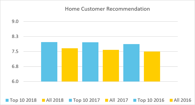 Home customer rec.png