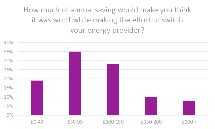 How much of annual saving would make you think it was worthwhile making the effort to switch your energy provider