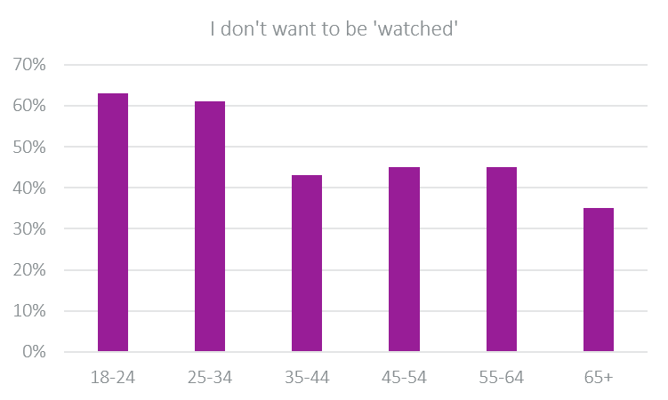 I don't want to be 'watched'-1