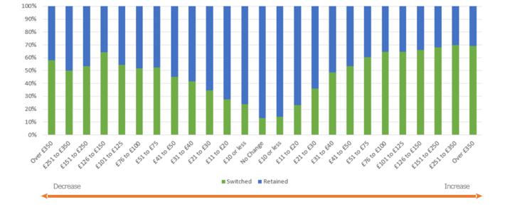 Market switching rates vs renewal premium change-2.png