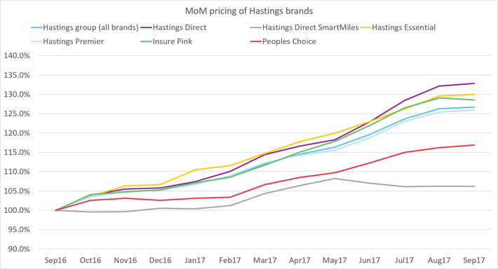 MoM pricng of hastings brands-2.png