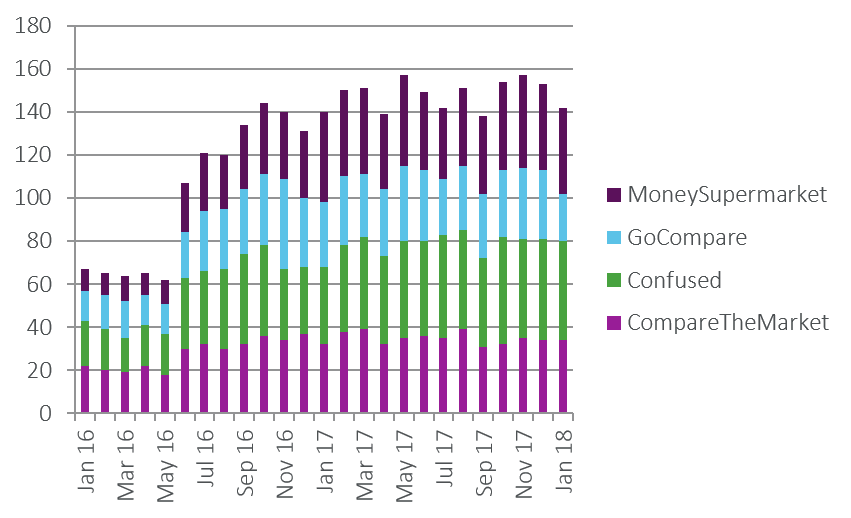 Motor - total offers by month p2.png