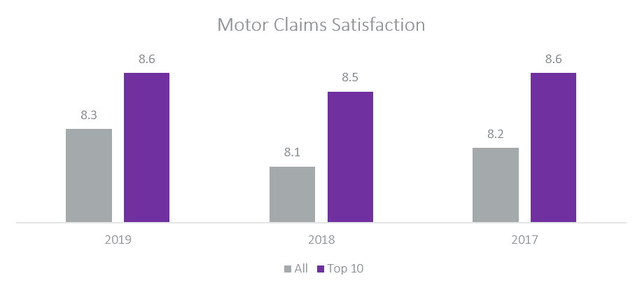 Motor CLaims Satisfaction 2019