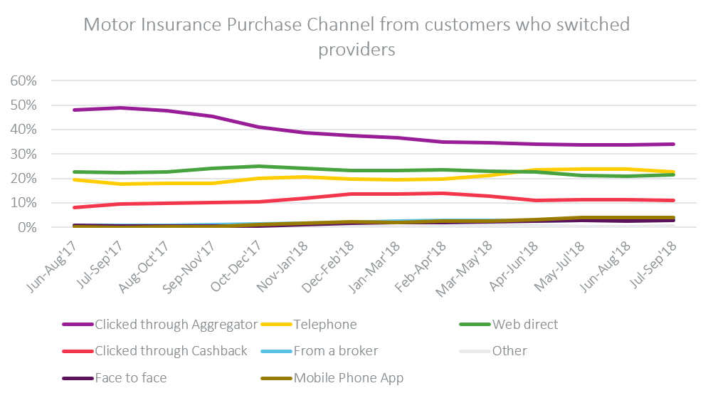 Motor Insurance Purchase Channel from customers who switched providers