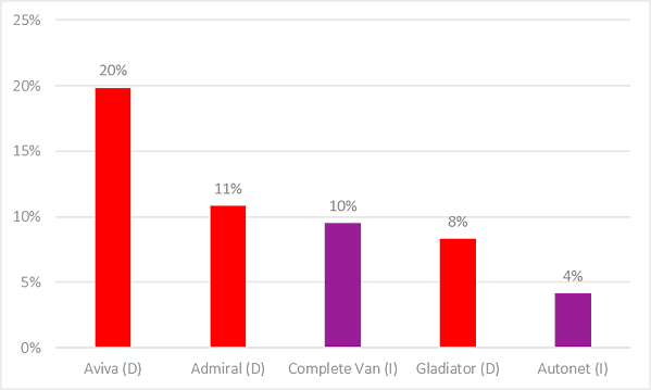Proportion of cheapest quotes across PCW and Direct channels 2018-2