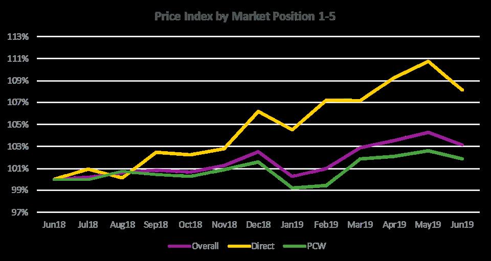 Van price index 1