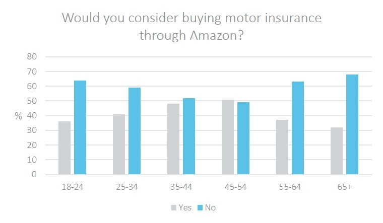 Would you consider buying motor insurance through amazon.png