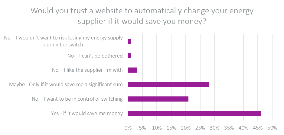 Would you trust a website to automatically change your energy supplier if it would save you money