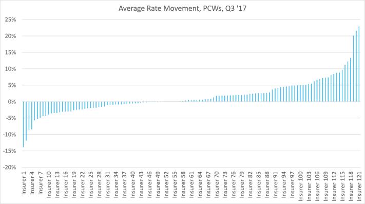 avg PCW motor market move Q3 17.png
