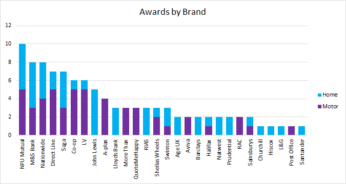 awards by brand