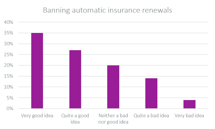 banning automatic renewal