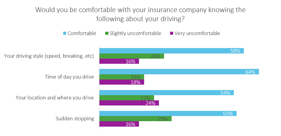 comfortable with your insurer knowing the followuing