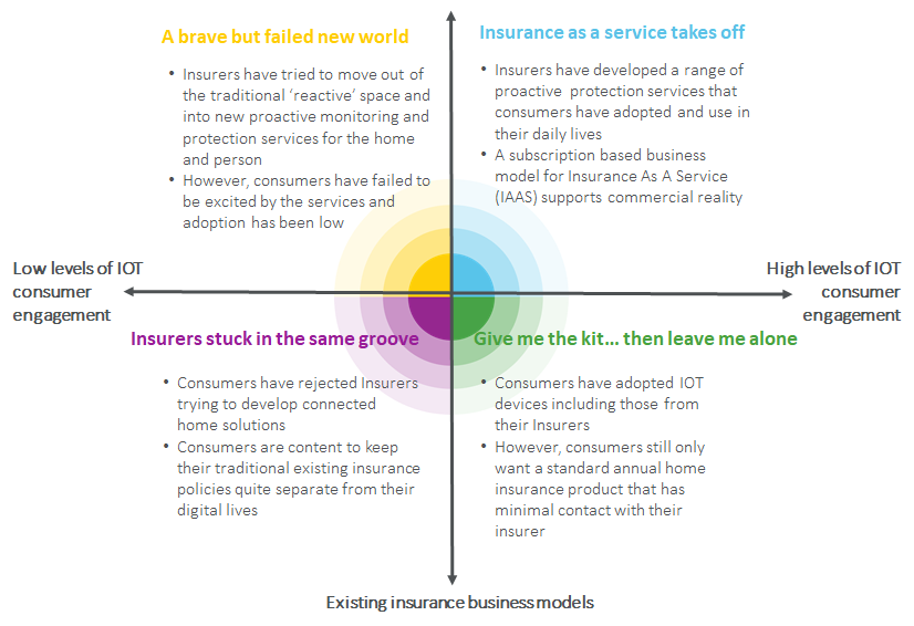 connected insurance based on emergence of new biz models