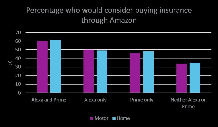 consider buying insurance through Amazon