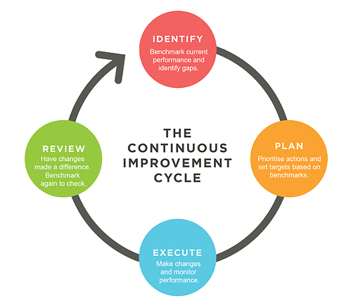 continuous improvement cycle.png