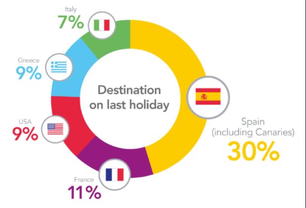destination on last holiday-1