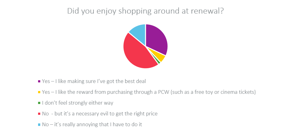 did you enjoy shopping around at renewal