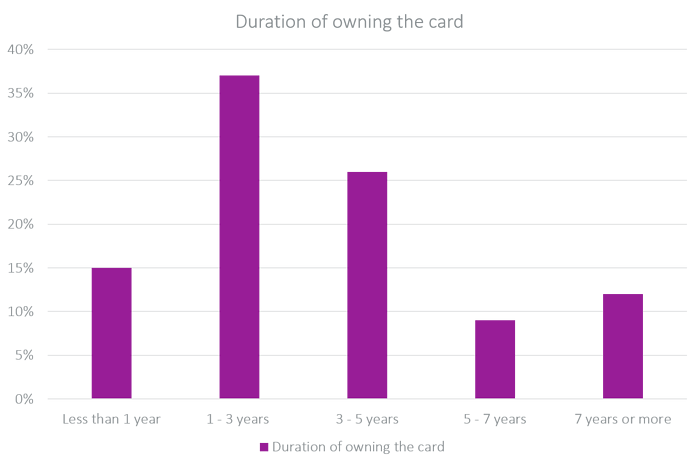 duration of owning the card