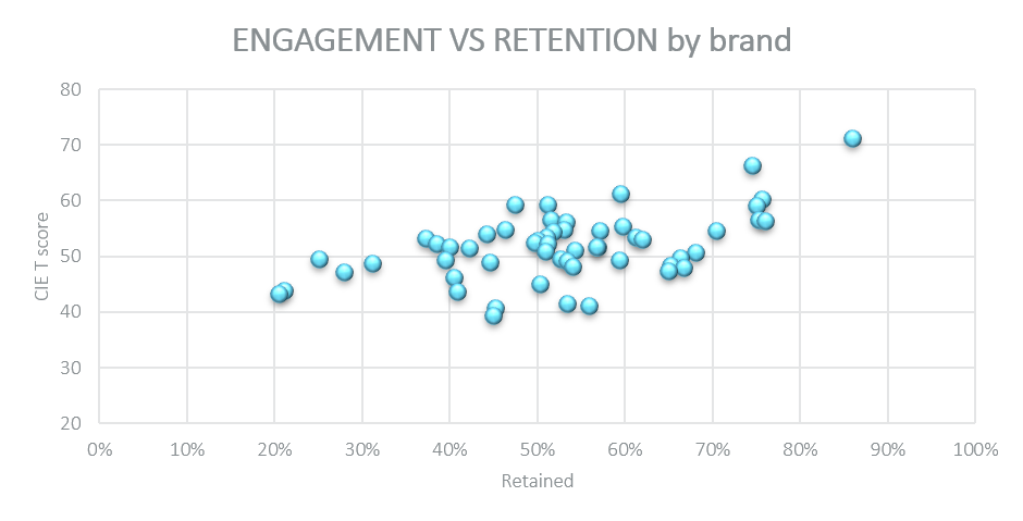 engagement vs retention by brand