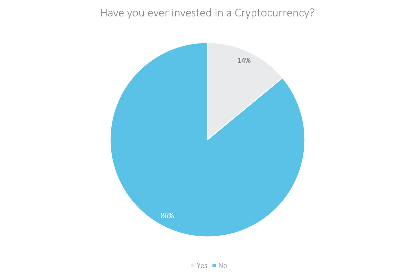 ever invested in a cryptocurrency