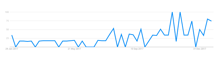 gdpr insurance searches in past year.png