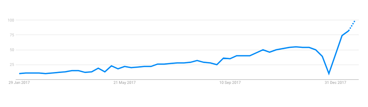 gdpr searches in past year.png