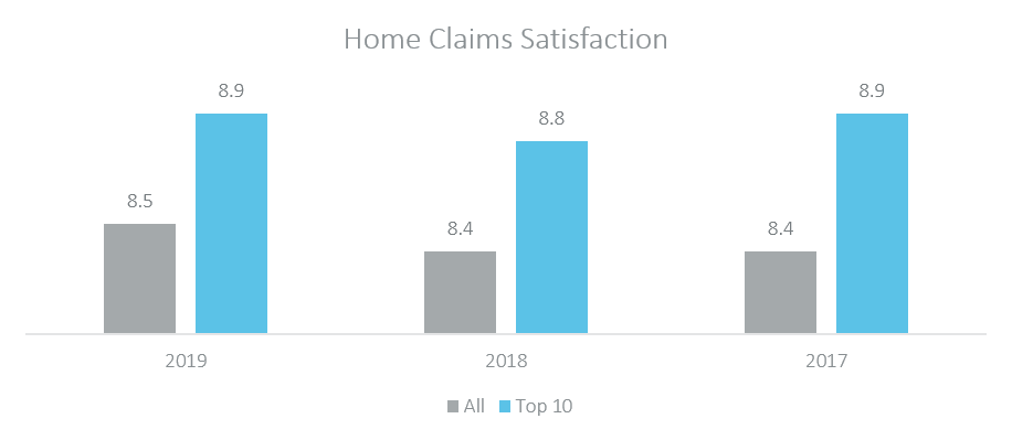 home claims satisfaction 2019
