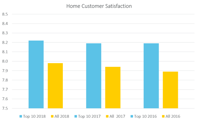 home customer satisfaction.png#.png