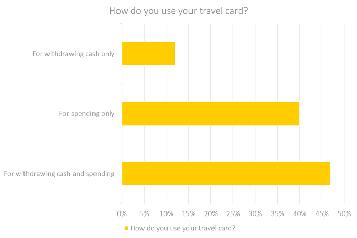 how do you use your travel card-1