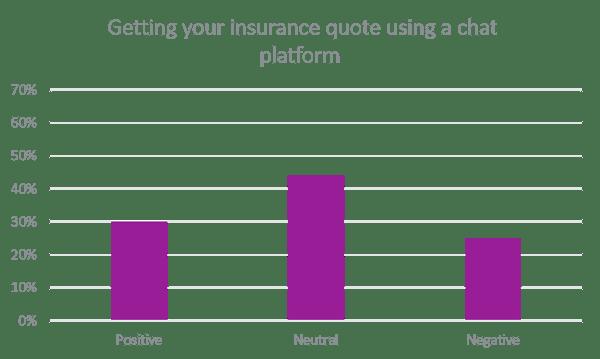 insurance quotes chat platform-1