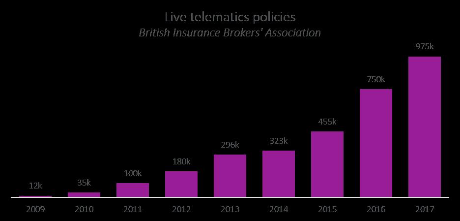live telematics policies