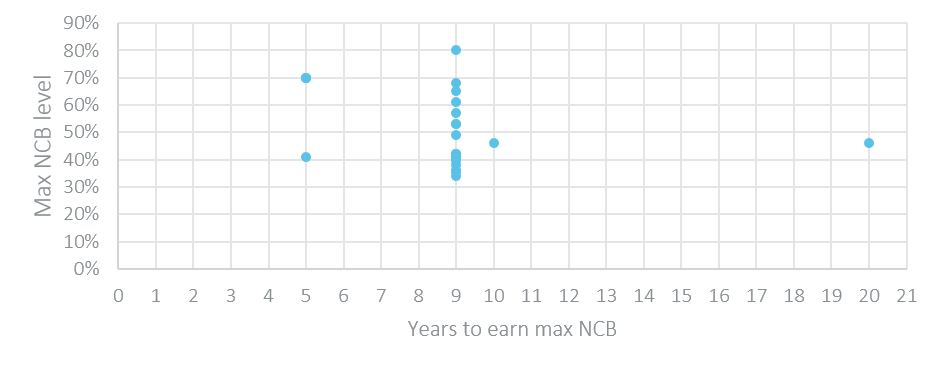 max ncb level v years to earn max ncb