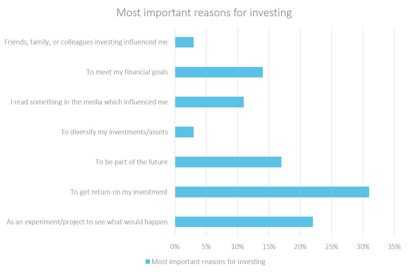 most important reason for investing