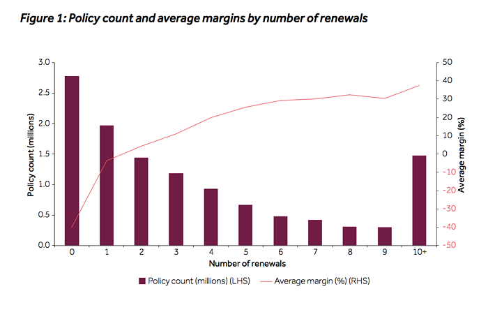 policy count by average margins by no of renewals