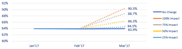 predicted-market-shopping-rates.png