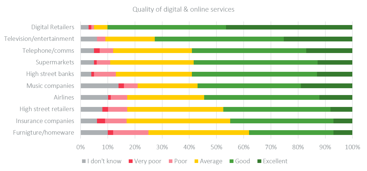 quality of digital services uk-1