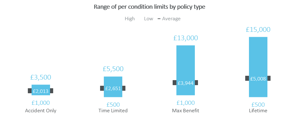 range of cost per policy type
