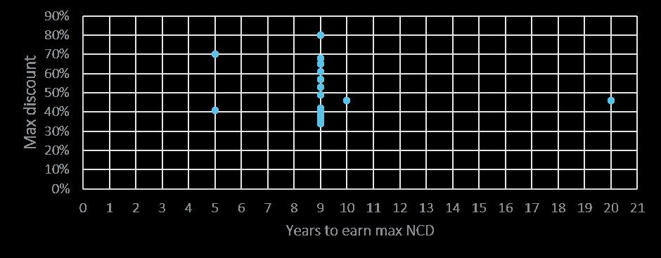 range of ncd